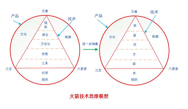 技术思维模型