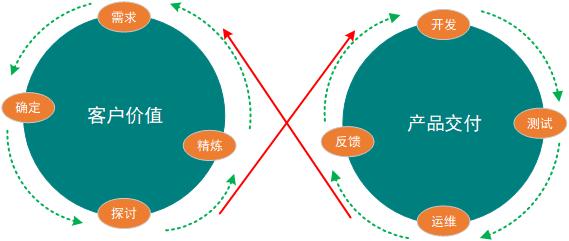 双轮驱动思维模型
